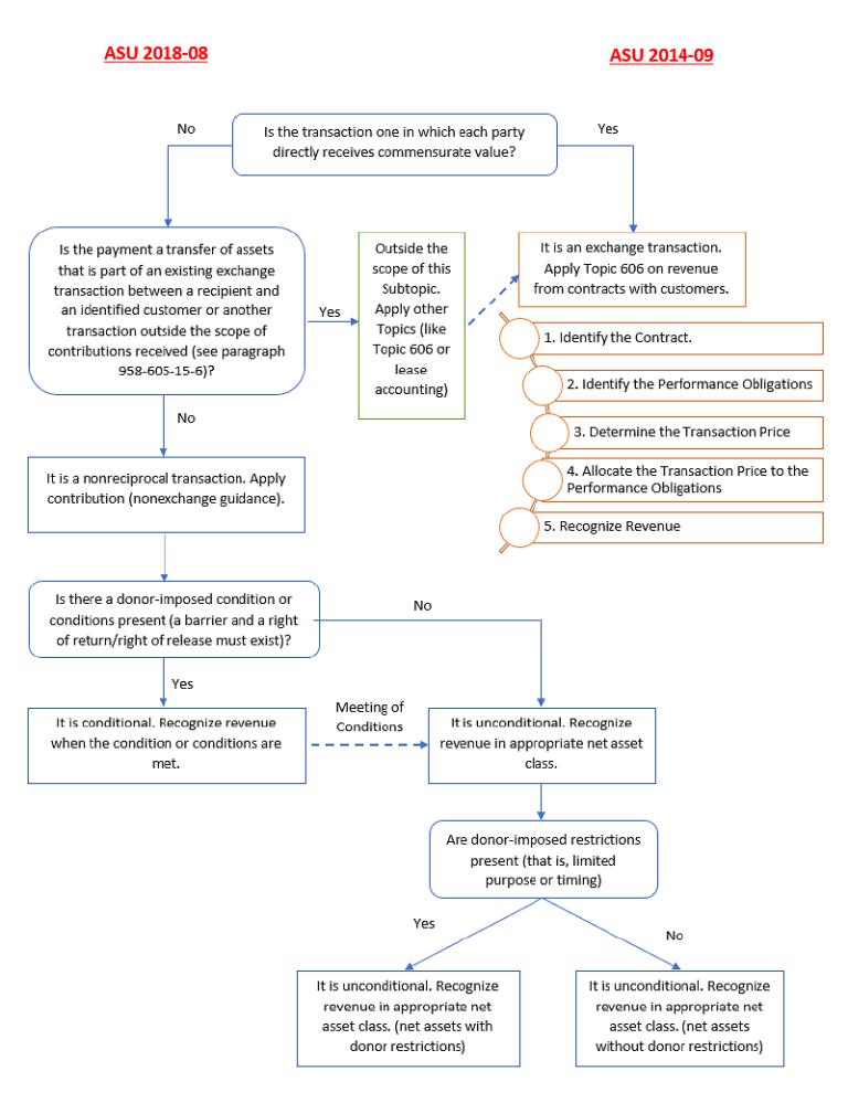 Revenue Recognition Flow Chart